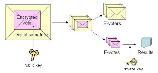 internet-voting-envelopes.png